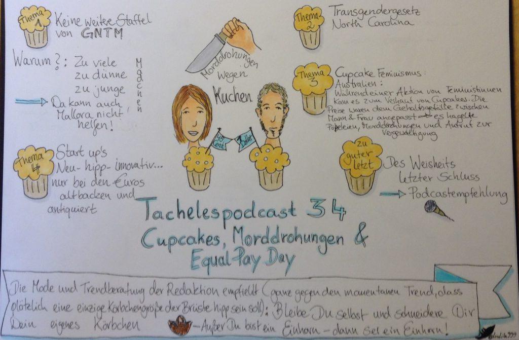 cupcake sketchnote